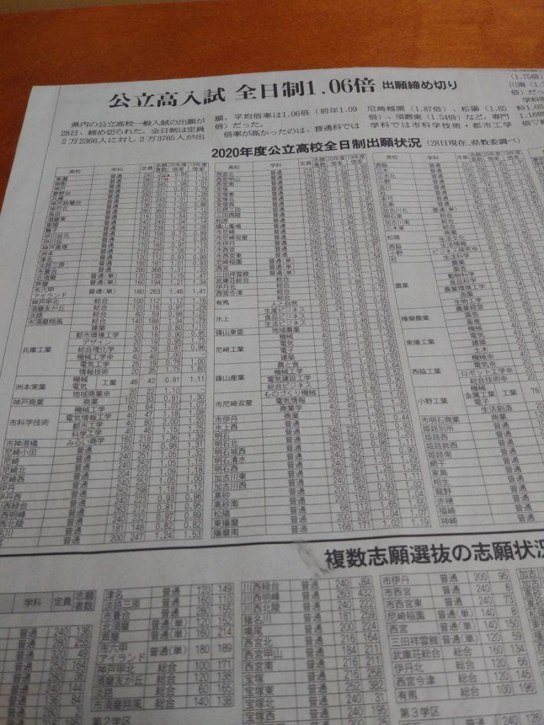 兵庫 県 高校 倍率 2020