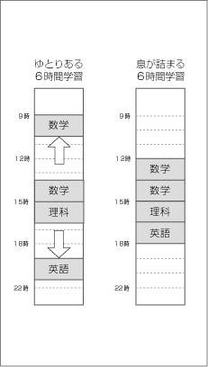 定期テスト勉強予定(6時間学習比較)